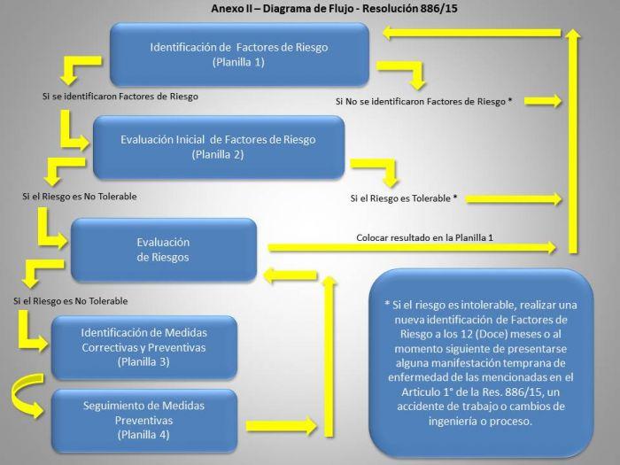 Resolución 886 15 SRT – NUEVOS PROTOCOLOS DE ERGONOMIA Y DIAGRAMA DE FLUJO a0f1949fe58e3